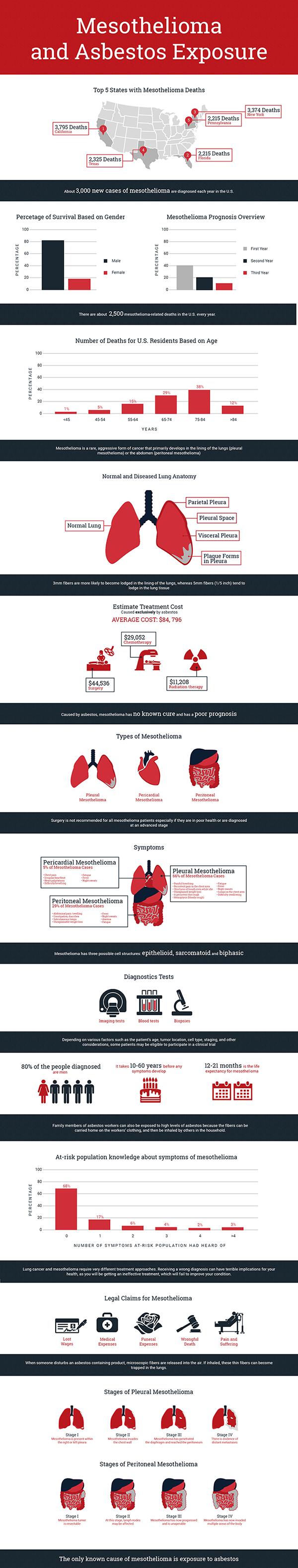 Mesothelioma and Asbestos Exposure