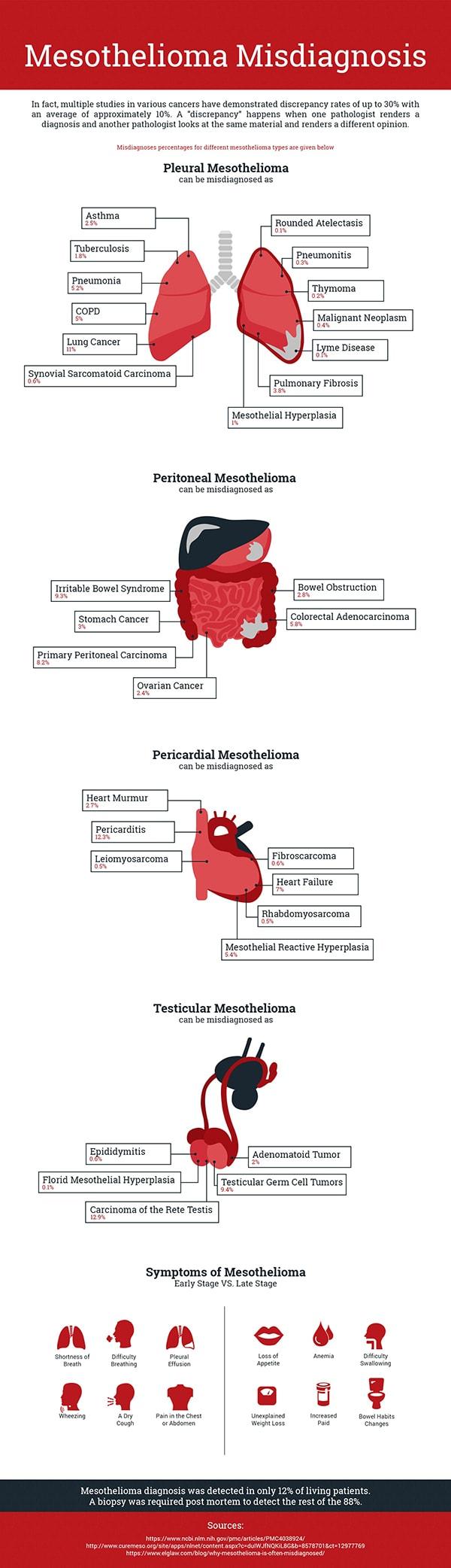 Misdiagnosis Mesothelioma