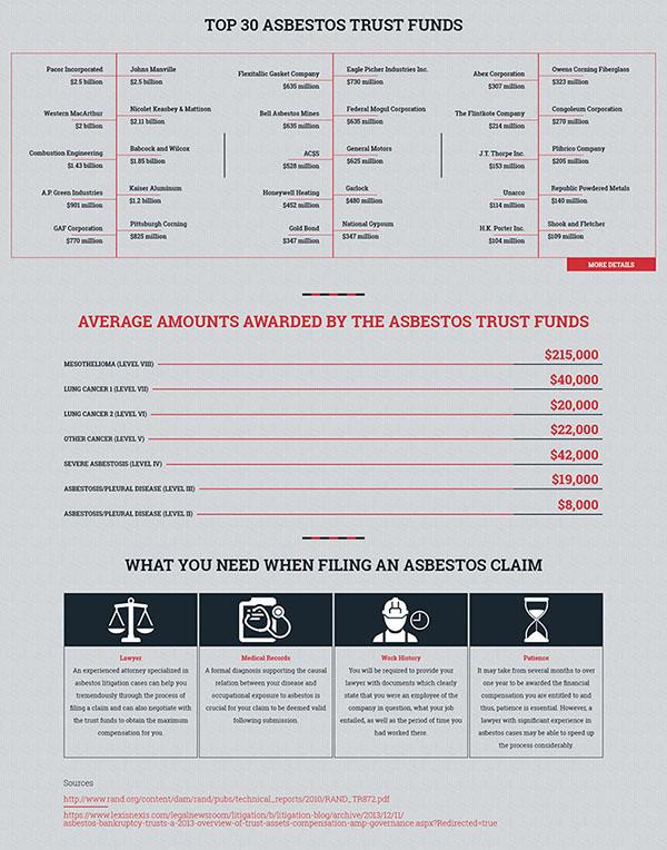Asbestos Trust Funds