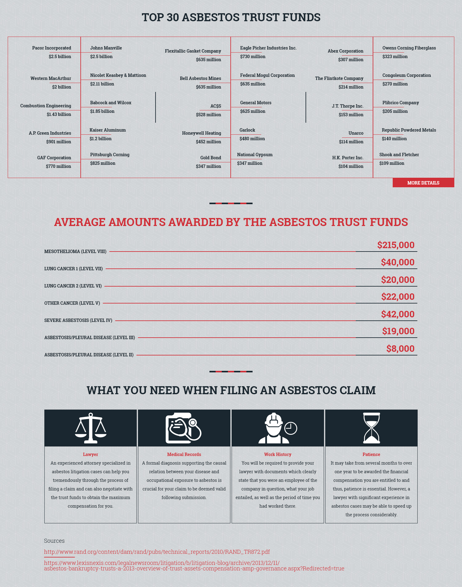 Top 30 Asbestos Trust Funds