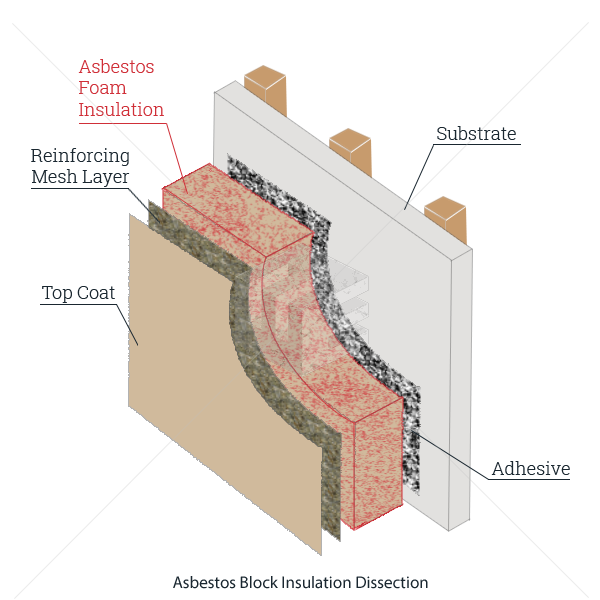 Asbestos Block Insulation | ELG Law