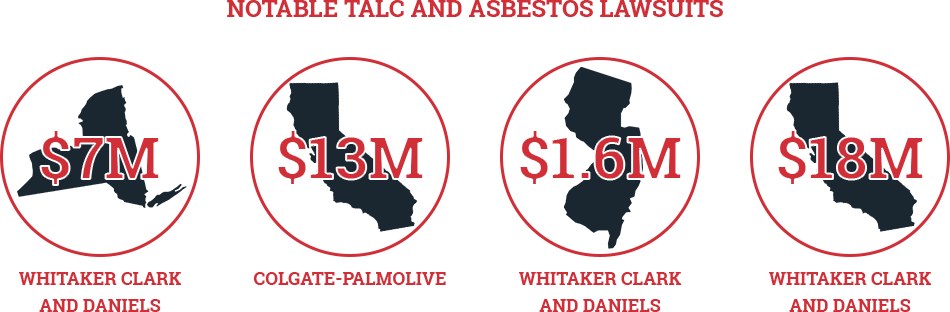 Talc and Asbestos Lawsuits