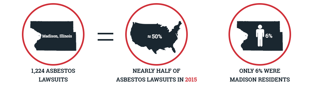 Madison County and Asbestos Lawsuits