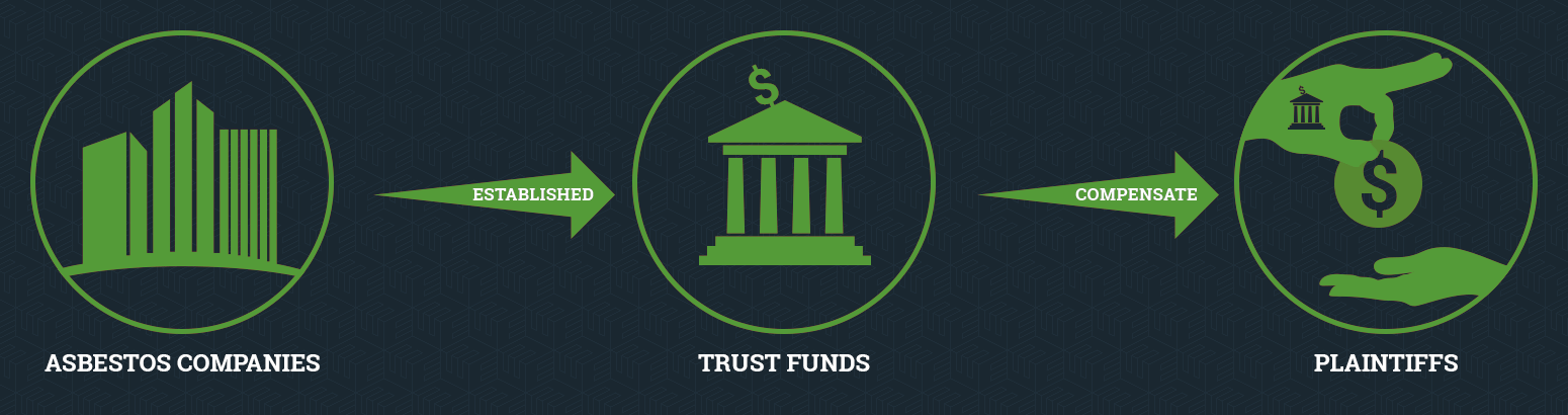 mesothelioma trust fund