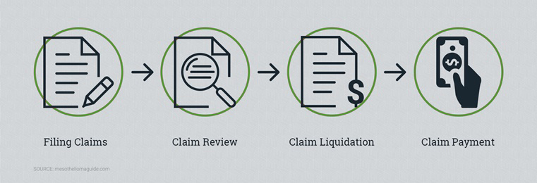 How Do Asbestos Trust Funds Work Elg Law