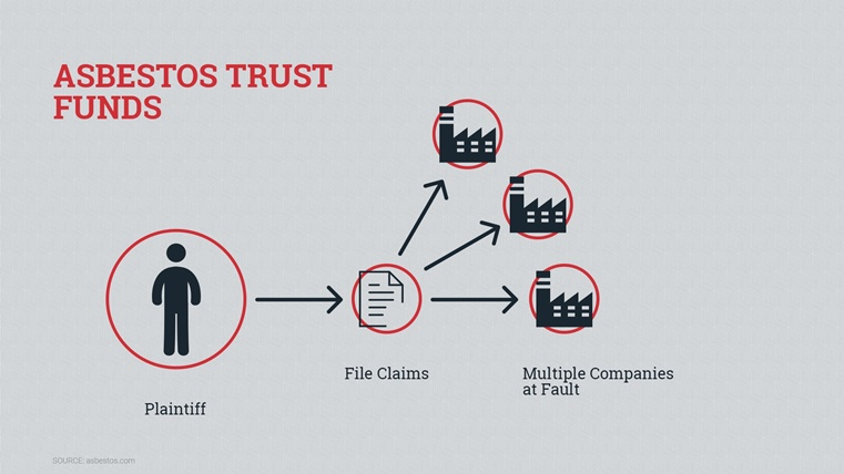 Why Did Asbestos Trust Funds Appear Environmental
