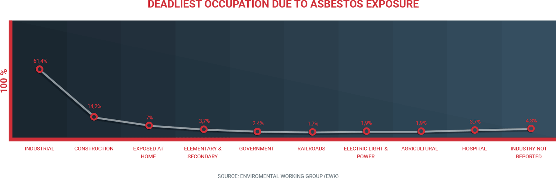 Mesothelioma Attorneys - High Risk Occupations