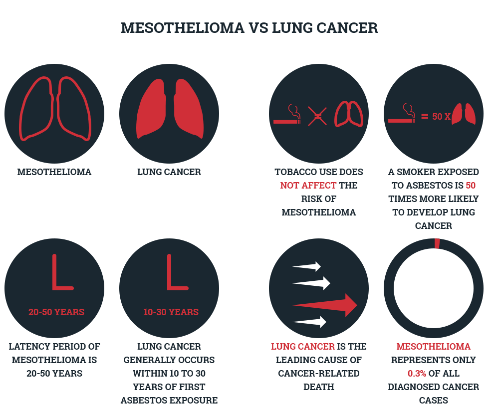 Lung Cancer vs. Mesothelioma  Environmental Litigation Group, P.C.