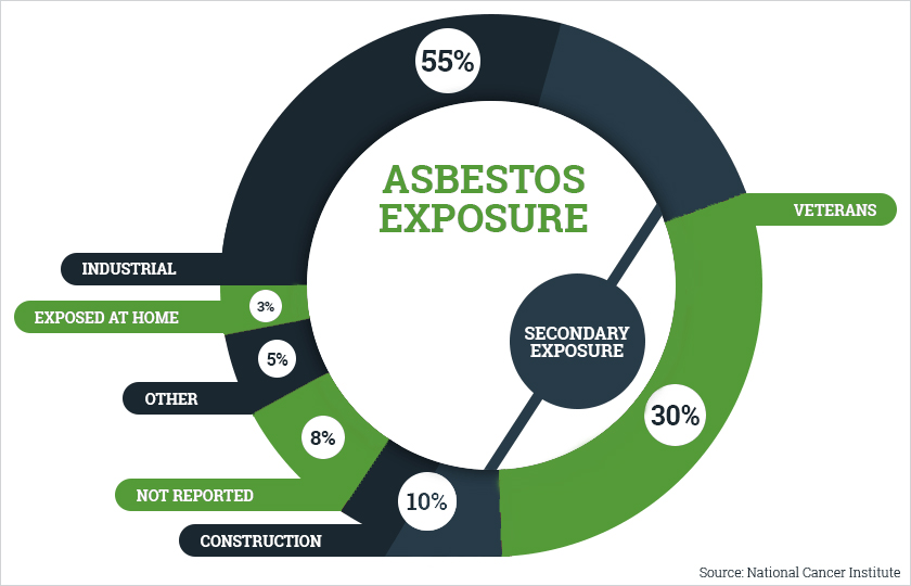Image Result For Asbestos Lawyers